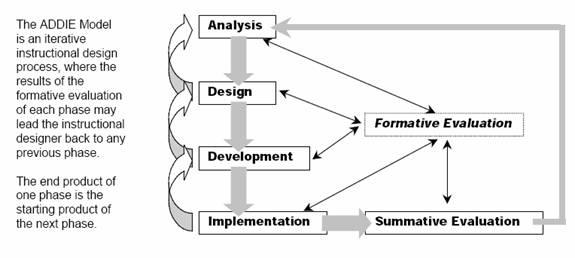 Instructional Technology Domain Of Design