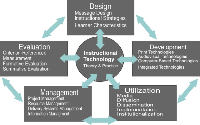 history  u0026 definition of instructional technology