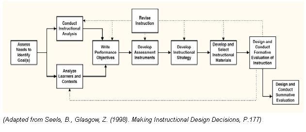 Domainofdesign